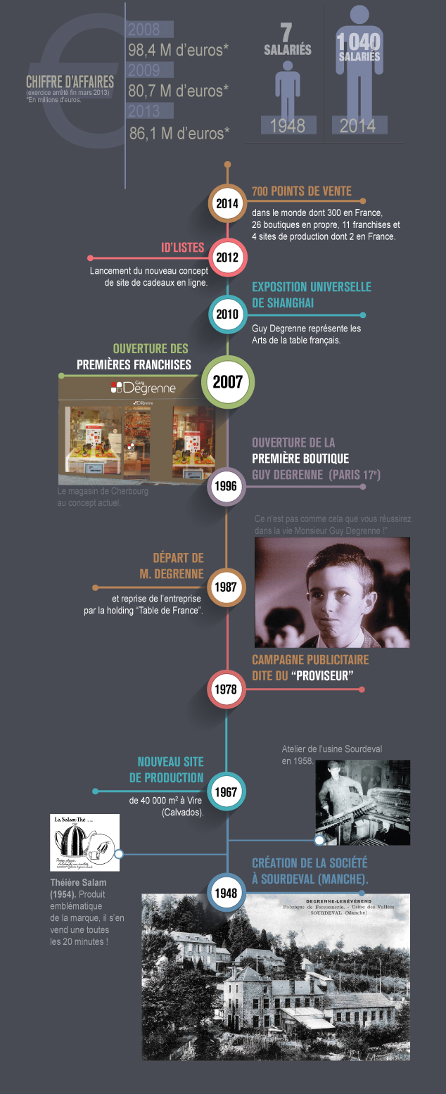 Infographie Guy Degrenne