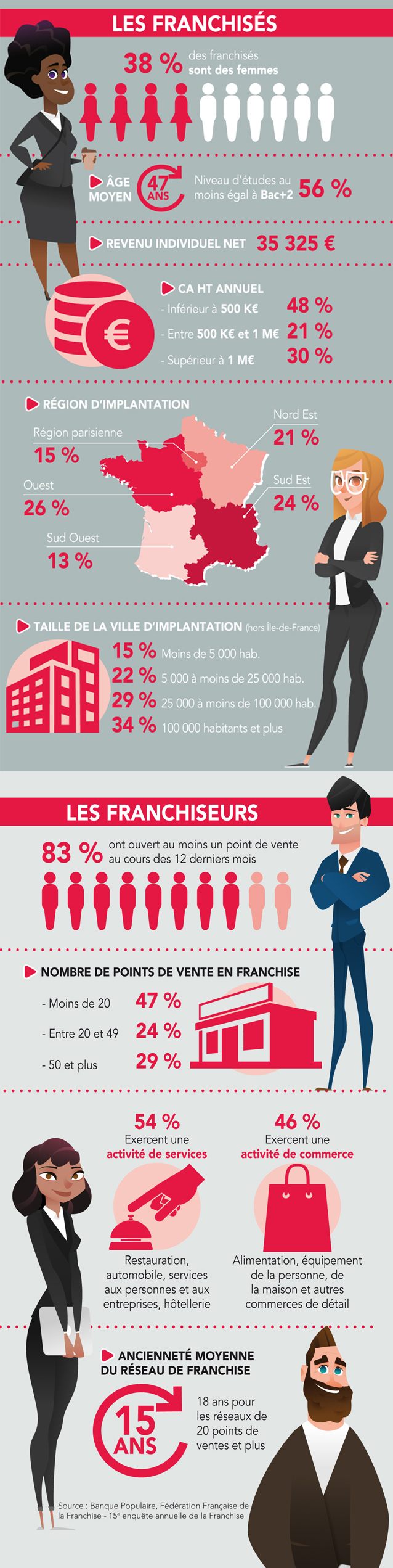 portrait_franchiseurs_franchises_officiel_franchise