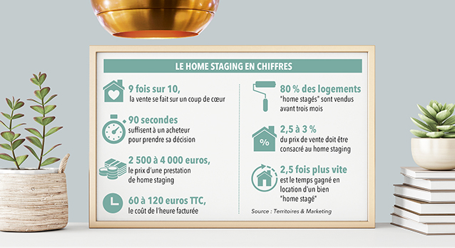 info home staging