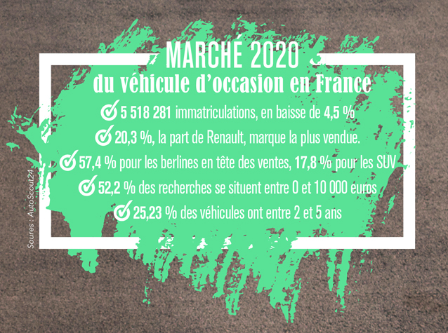 info voiture occasion
